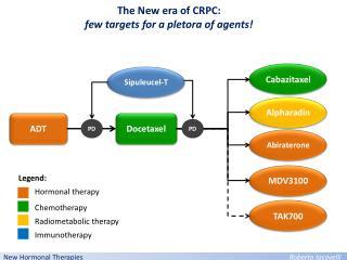 New  Hormonal Therapies Roberto Iacovelli