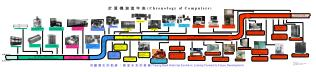 手動、機械式、電機械式計算器 Manual, Mechanical, and Electromechanical Calculator