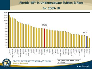Florida 48 th  in Undergraduate Tuition & Fees  for 2009-10