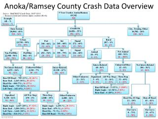 Anoka/Ramsey County  Crash Data Overview