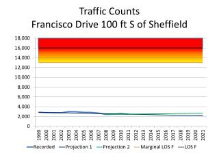 Traffic Counts Francisco Drive 100 ft S of Sheffield
