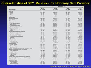 Characteristics of 3921 Men Seen by a Primary Care Provide r