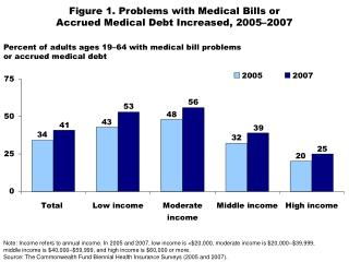 Figure 1. Problems with Medical Bills or Accrued Medical Debt Increased, 2005–2007