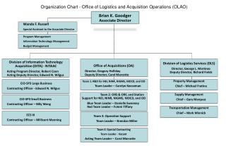 Organization Chart - Office of Logistics and Acquisition Operations (OLAO)