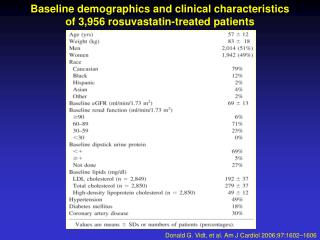 Baseline demographics and clinical characteristics  of 3,956 rosuvastatin-treated patients