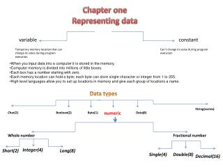 Chapter one Representing data