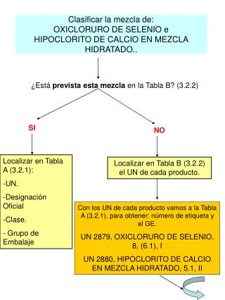 Clasificar la mezcla de: OXICLORURO DE SELENIO e HIPOCLORITO DE CALCIO EN MEZCLA HIDRATADO..