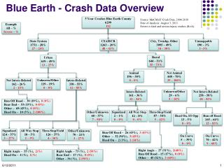 Blue Earth  - Crash Data Overview
