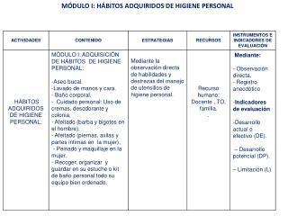MÓDULO I: HÁBITOS ADQUIRIDOS DE HIGIENE  PERSONAL
