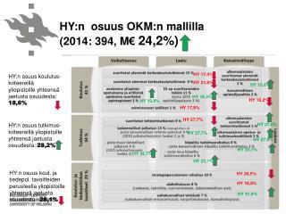 HY:n  osuus  OKM:n mallilla (2014 :  394,  M€  24,2%)