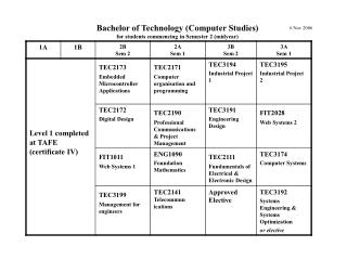 Bachelor of Technology (Computer Studies) for students commencing in Semester 2 (midyear)