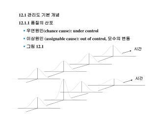 12.1  관리도 기본 개념 12.1.1  품질의 산포 우연원인 (chance cause): under control