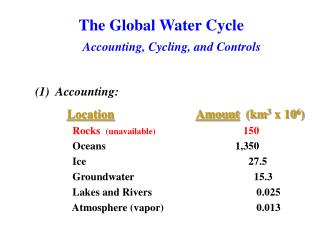 The Global Water Cycle