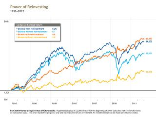 Power of Reinvesting 1993–2012