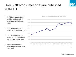 Over 3,200 consumer titles are published  in the UK