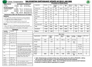 BALOCHISTAN EARTHQUAKE UPDATE AS ON 01 JAN 2009