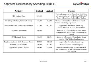 Approved Discretionary Spending 2010-11