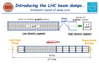 Introducing the LHC beam dumps… Schematic layout of dump core