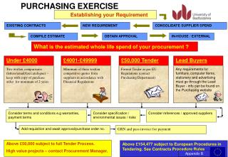 PURCHASING EXERCISE