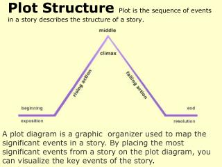 Plot Structure  Plot is the sequence of events in a story describes the structure of a story.