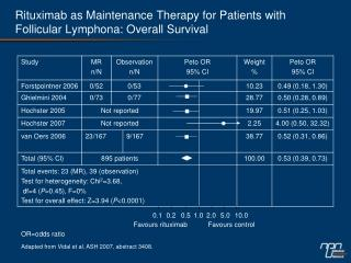 Rituximab as Maintenance Therapy for Patients with Follicular Lymphona: Overall Survival