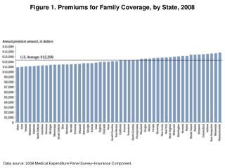 Figure 1. Premiums for Family Coverage, by State, 2008