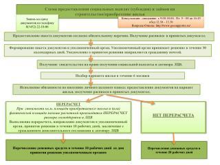 Схема предоставления социальных выплат (субсидии) и займов на строительство/приобретение жилья