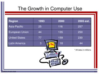 The Growth in Computer Use