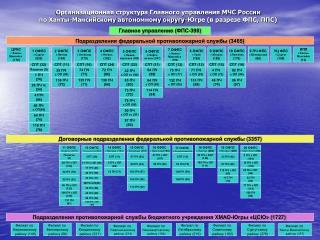 Главное управление (ФПС-398)