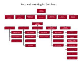 Personalrecruiting im  Autohaus