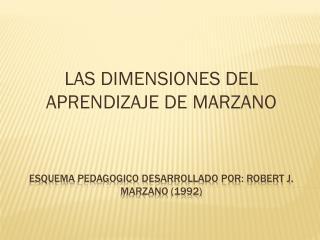 Esquema  pedagogico  desarrollado por: Robert J.  Marzano  (1992)