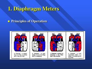 1. Diaphragm Meters
