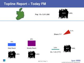 Topline Report – Today FM
