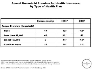 Annual Household Premium for Health Insurance,  by Type of Health Plan