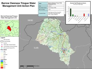 Barrow Owenass Triogue Water Management Unit Action Plan