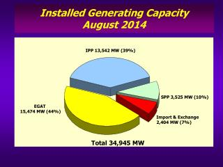 Installed Generating Capacity August 2014