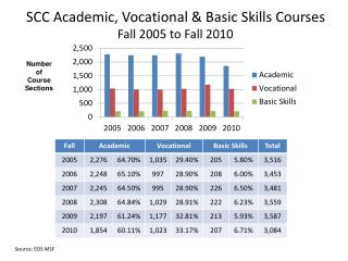 SCC Academic, Vocational & Basic Skills Courses  Fall 2005 to Fall 2010