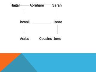 HagarAbraham         Sarah Ismail     Isaac ArabsCousins  Jews