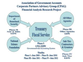Association of Government Accounts Corporate Partners Advisory Group (CPAG)