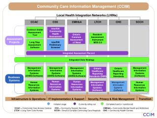 Community Care Information Management (CCIM)