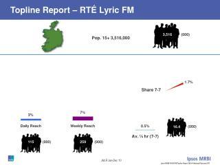 Topline Report � RT� Lyric FM