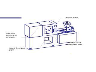 1 - Área do molde 2 - Área da unidade de injeção (movimento do bico)