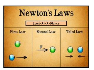 Laws-At-A-Glance