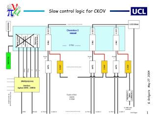 Slow control logic for CKOV