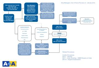Duty Managers: Out of Hours Process v2 – January 2012