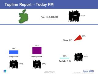 Topline Report � Today FM
