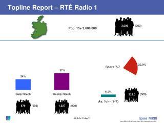 Topline Report – RTÉ Radio 1