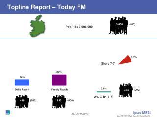 Topline Report – Today FM