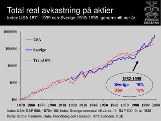 Total real avkastning på aktier  Index USA 1871-1999 och Sverige 1918-1999, genomsnitt per år