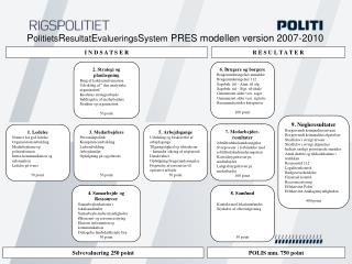1. Ledelse Normer for god ledelse  Organisationsudvikling Medarbejderne og politireformen